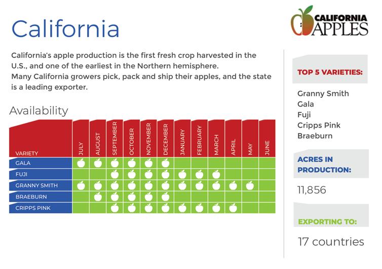 california-chart
